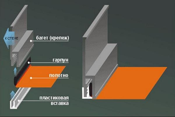 Крепление для экологических потолков с использование гипсокартона